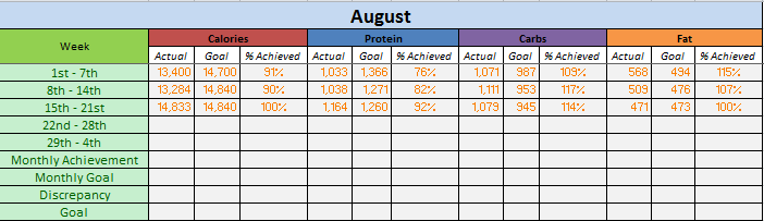This is my monthly macro tracker; I track percent achieved of my monthly goal. Hitting proteins and calories have been tough for me, not surprisingly, fats and carbs are easiest.