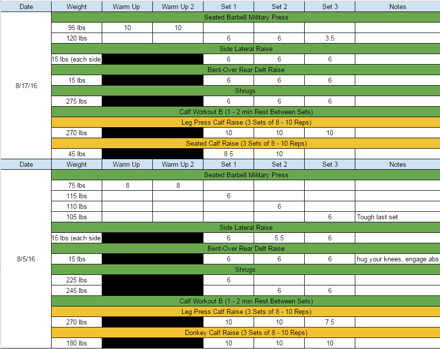 I created this spreadsheet to track my workouts. Here I'm able to track strength gains, my favorite exercises, and how often I'm exercising.