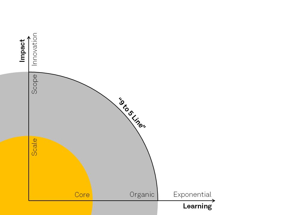 The Berkeley Innovation Group's COE-Creation Model (Core, Organic, Exponential)
