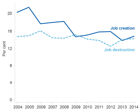 Figure 1: The annual job creation and destruction rates in Australia. (Source: Department of Industry, Innovation and Science 2017)