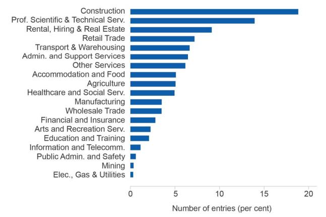 Figure 2: New firms by industry 2003-15 (Source: Department of Industry, Innovation and Science 2017).