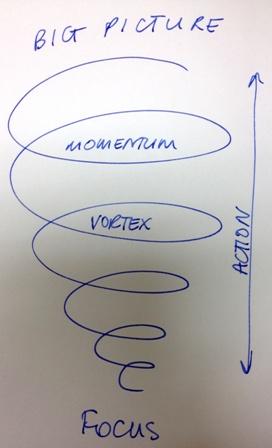 Momentum Vortex.JPG