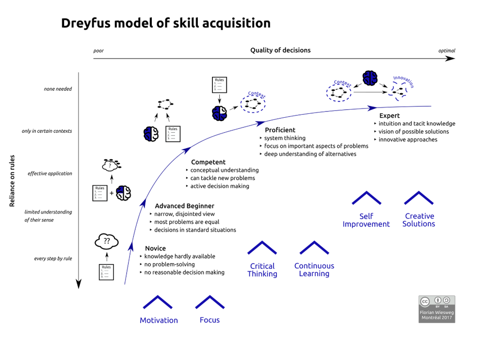 http://f-wg.de/en/2017/02/dreyfus-model-of-skill-acquisition/