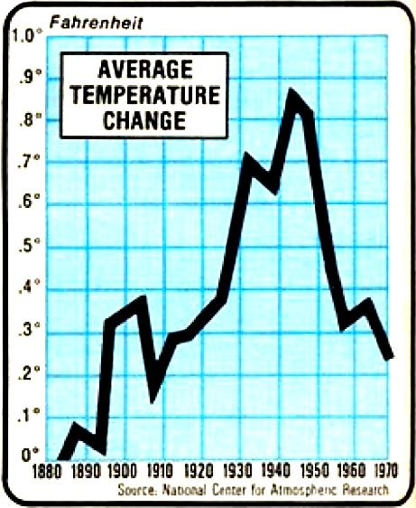 Temp graph - National Centre for Atmospheric Research.jpg