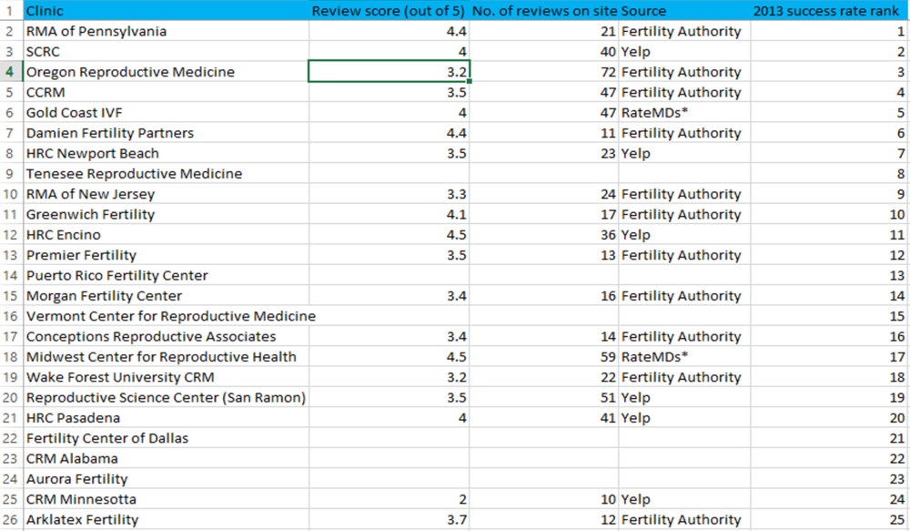 Top 25 U.S. fertility clinics by 2013 success rates