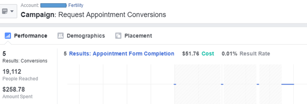 Tracking how many request appointment forms came from a Facebook campaign