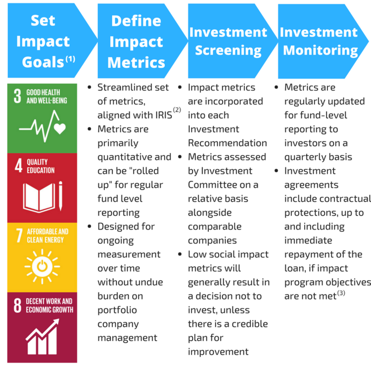 (1) We support the UN's 2030 Agenda for Sustainable Development and the Sustainable Development Goals (SDGs). The SDGs comprise 17 goals that range from ending hunger to stemming climate change. The DIF targets 4 goals within this set: SDG3, SDG4, SDG7, and SDG8. (2) IRIS is a catalogue of generally-accepted performance metrics that leading impact investors use to measure the social and environmental performance of their investments. (3) While loan acceleration is an important protection, we rarely view this approach as an appropriate remedy. We take price in our reputation for highly constructive negotiations with portfolio companies, in which we focus on solutions that preserve our capital while maintaining the stability of our investee's business.