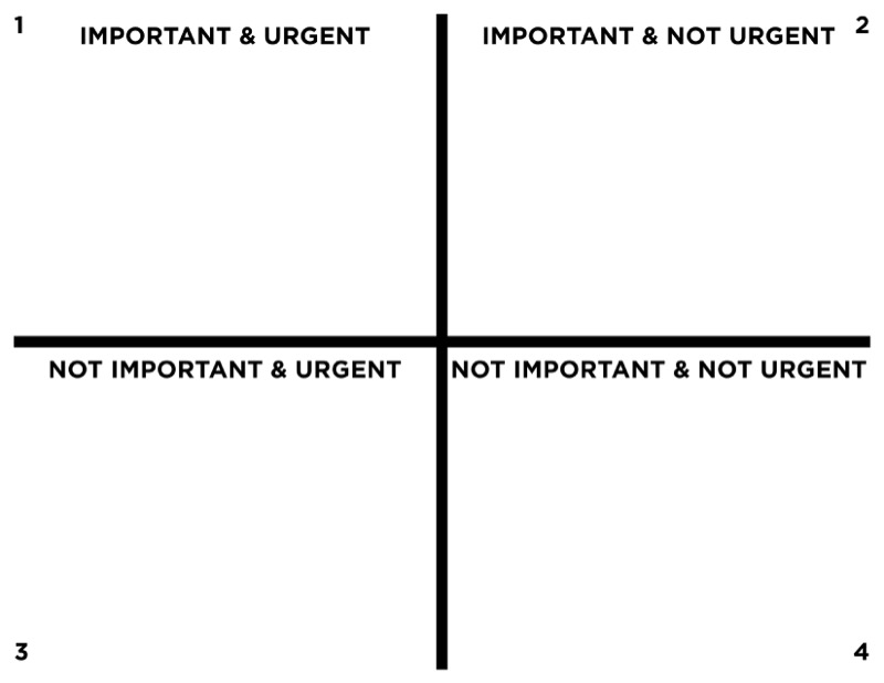 The Important Versus The Urgent