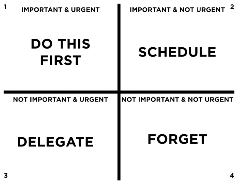 The Important Versus The Urgent Explained