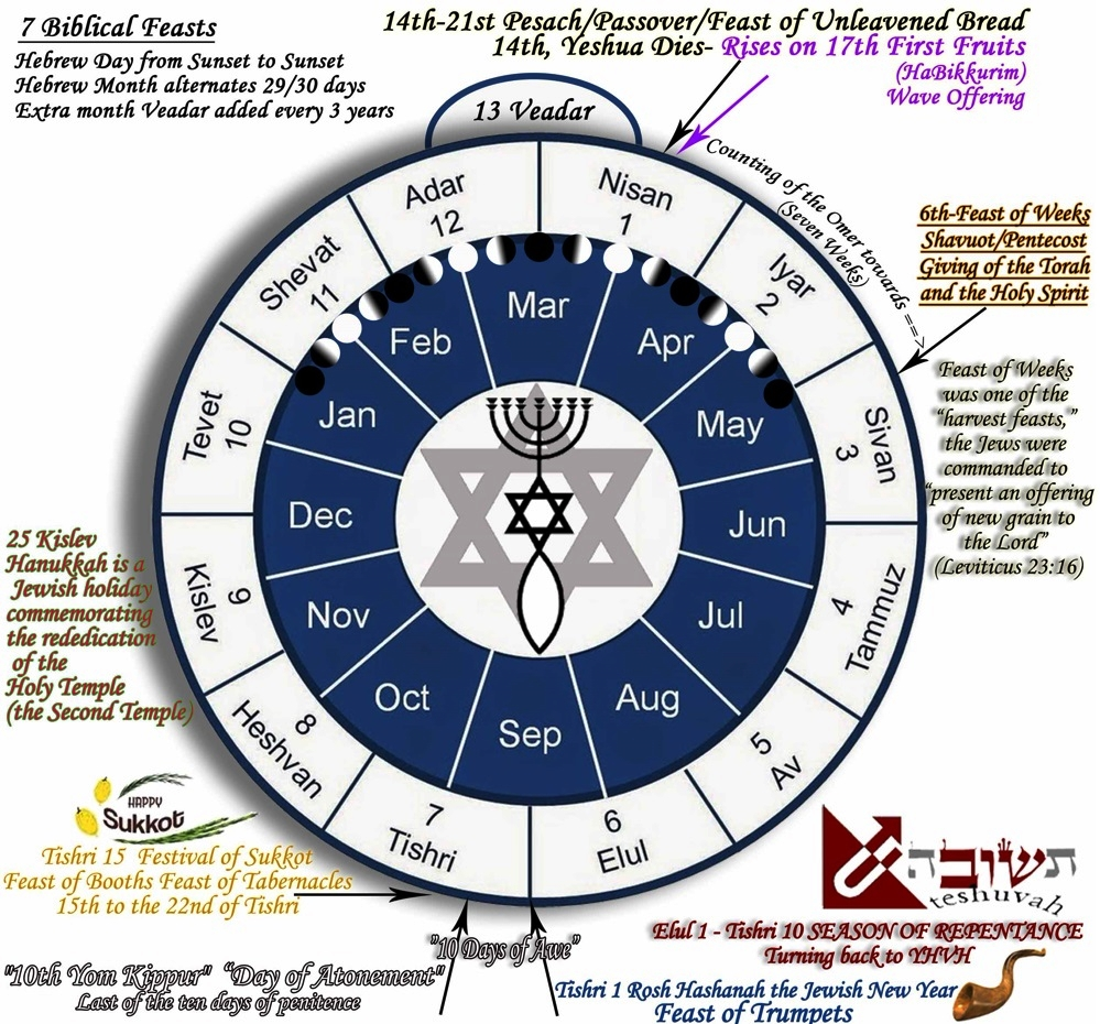 Messianic Calendar.jpg