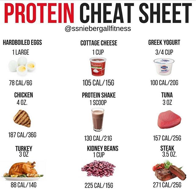 "Another 💎 from our favorite east coast Hippo @susanniebergallfitness! Can't wait to have her come & drop some knowledge this month! . If you're interested in meeting/learning from her as well just DM us for details!!! . 💥PROTEIN CHEAT SHEET💥 . Having trouble finding good sources of protein to supplement your workouts?? . Read the full post below! - 🐹Protein can be a game changer for anyone trying to lose fat. It will help build the lean muscle that will turn you into a calorie burning machine, and give you the lean ""toned"" look that you are after - 🎃If you are new to the protein game, getting enough protein in every day can seem daunting at first. Trying to figure out what to eat, how much protein there is in a particular food, and how to fit it all in your diet every day.  And you may not know where to look to get your protein. - 🐙I have you covered.  Here is a protein cheat sheet to get you started.  There are plenty of protein sources that are not listed.  This is just a start. - 🐅Knowing portion sizes, protein grams and calorie counts and having it all handy can make organizing your meals (meal prep) much easier and less overwhelming.  Just add in your favorite veggies, a starch, and/or some fruit and your meal is done, and a majority of the math is already done as well.  Doing the upfront work can prove to be super helpful when starting out. - 🐊SAVE this graphic for some protein ideas.  You are one step closer to that badass body you've always wanted 💪🏻 You've got this! - 😋What's your favorite protein source? - #protein #proteinmeals  #veggies #diet #dieting #dietfood #dietplan #dietingtips  #flexibledieting #flexiblediet #diettricks #gainz #fatloss #fatlosshelp #fatlossdiet #fatlossgoals #fatlossprogram #fatlosscoach #fatlossfood #nutrition #nutritionhelp #nutritiontips #mealprep #fitover40 #fitover50 #fitover55  #fitandfifty #susanniebergallfitness"