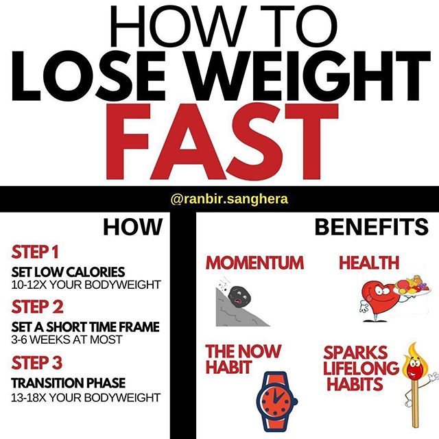 "@ranbir.sanghera ・・・ ""It's dangerous to lose weight fast"" . It's more dangerous to continue spending time being overweight. . Losing fat quickly can change your life. Done correctly, it will be short term and safe. Depending on how overweight you are, it could add quality years to your life. . WHY: - It builds momentum. Seeing results will is exciting and motivating. You'll want to make healthy eating and being active a permanent part of your life. Slow fat loss takes a lot of patience. Change can be slow and many give up too soon. . - Health immediately improves. Excess body fat is taxing on all systems of the body. It stresses your heart, your digestive system, the hormonal system, and joints. With a rapid fat loss protocol, you'll have more energy and clearer thinking. Joint pains will disappear and moving around will get easier. . - Build the now habit. We allow ourselves to put off goals and dreams. Why let more time slip by when you could start your best life TODAY? . Spark good habits. When you transition out of a correctly executed rapid fat loss protocol, you'll leave with lifelong health habits. More daily activity, more vegetables and fruit, more water, more protein. . How to set it up: . Step 1: Calories will be 10-12 x your bodyweight. Protein will be 1 gram per lb. of ideal bodyweight. Carbs and fats can fluctuate, just stay under the calorie number. Make all of your food come from veggies and lean proteins. . Step 2: Set a time frame; this shouldn't last more than 3-6 weeks. . Step 3: Transition to a sustainable amount of calories by increasing by 500. Continue to eat real foods. . #fatlossjourney #strongertogether #dietplan #diet #onlinecoach #lifestylechanges #weightlossmotivation #onlinecoaching #personaltrainer #guavfather #flexibledieting #fitnessfood #healthyfood #strengthcoach #nutritionist #protein #ifitfitsyourmacros #weightlosstips #weightlosscoach #macros #calories #caloriecounting #healthkick #sanjosebarbell #theskinnyindian #habits #fatburner"