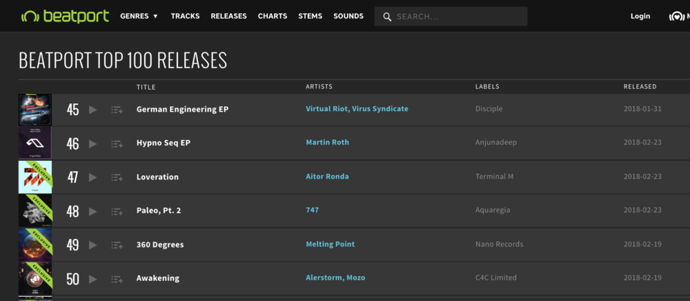 Beatport Techno Top 100 February 26 2018, 747's Paleo Pt. 2 EP makes the list