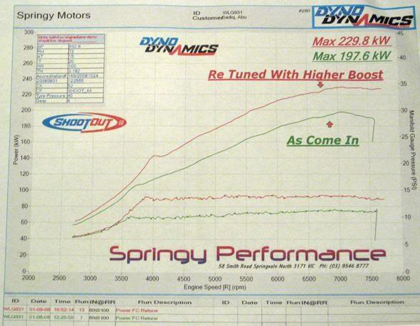 The green line is the power before it was modified. 265 horsepower at the wheels.