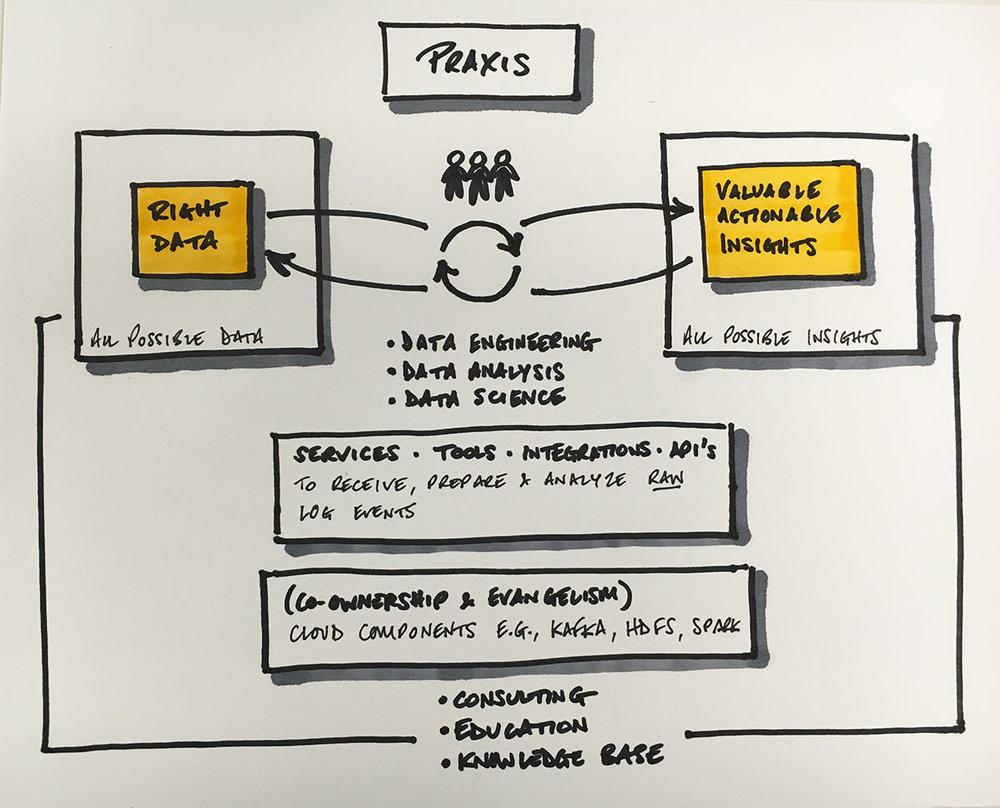 Praxis-Model.jpg