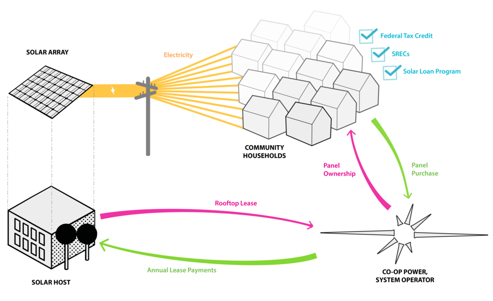 Diagram of the Community Owned Solar Model