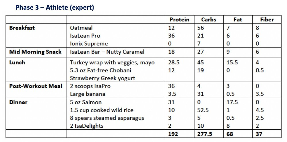 Phase 3: Expert (Athlete)   *Specific Body Composition Goals  *Performance Goals  *Calories and Macros