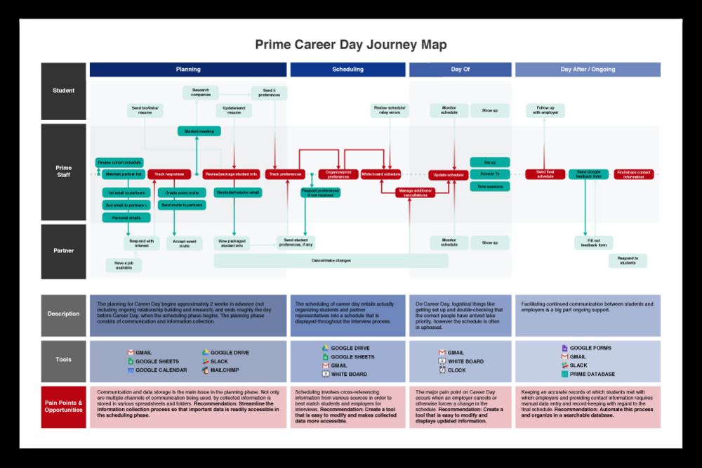 Career Day App Megan Burke - Student journey mapping