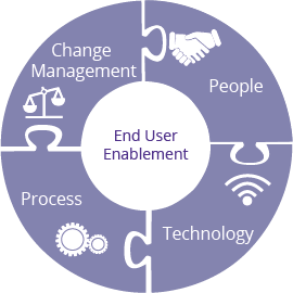 End User Enablement