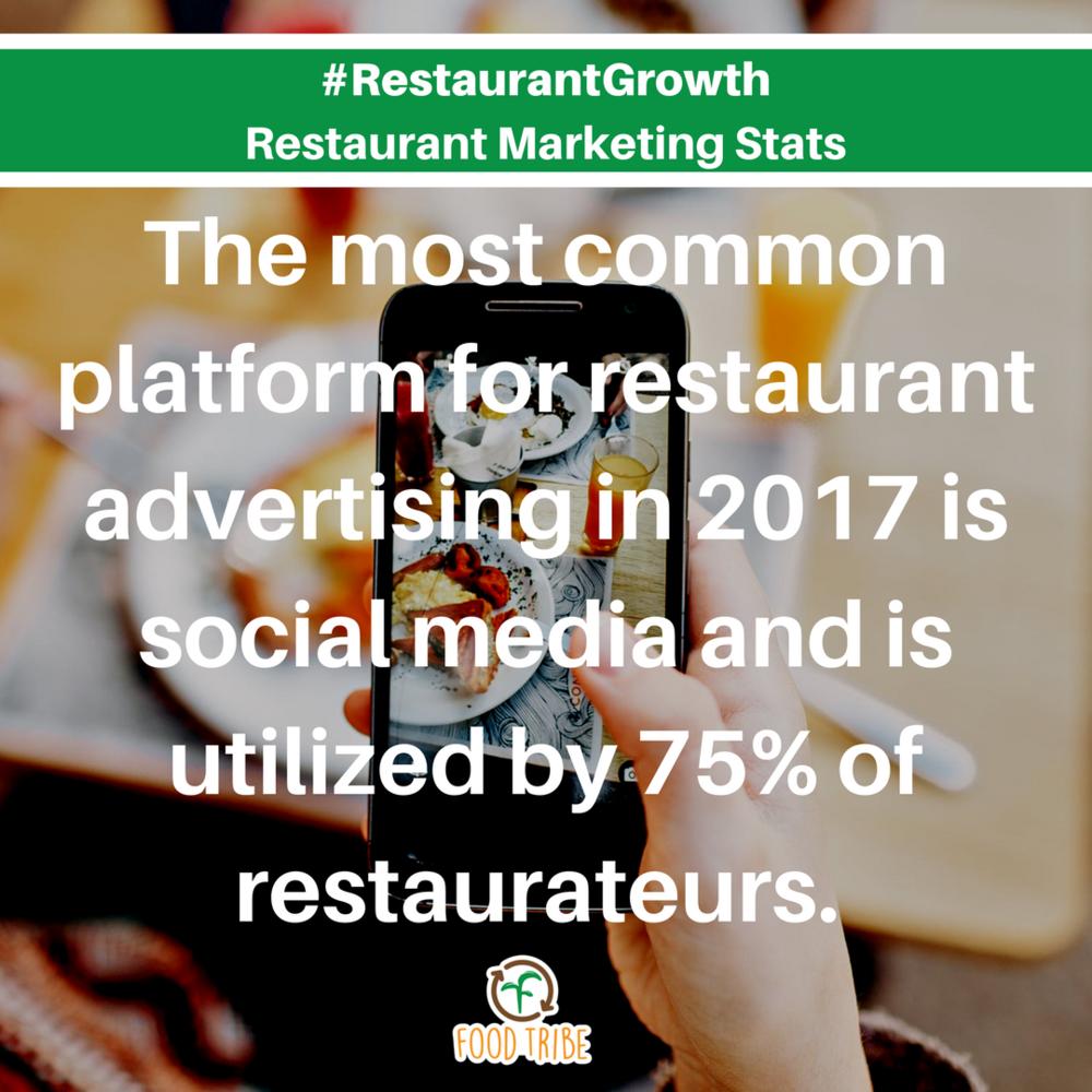 #restaurantgrowth digital marketing stats for restaurants.png