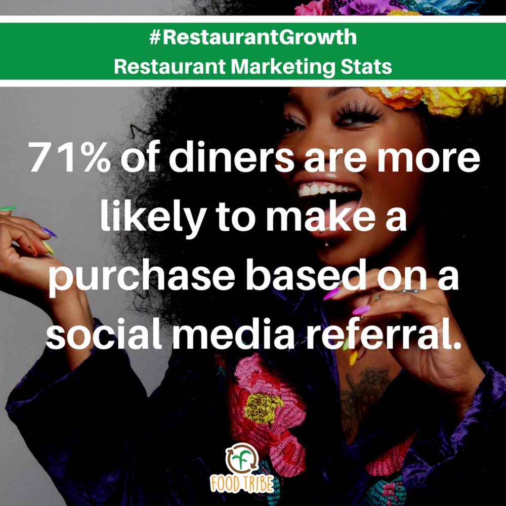 #restaurantgrowth digital marketing stats for restaurants social media referral.png