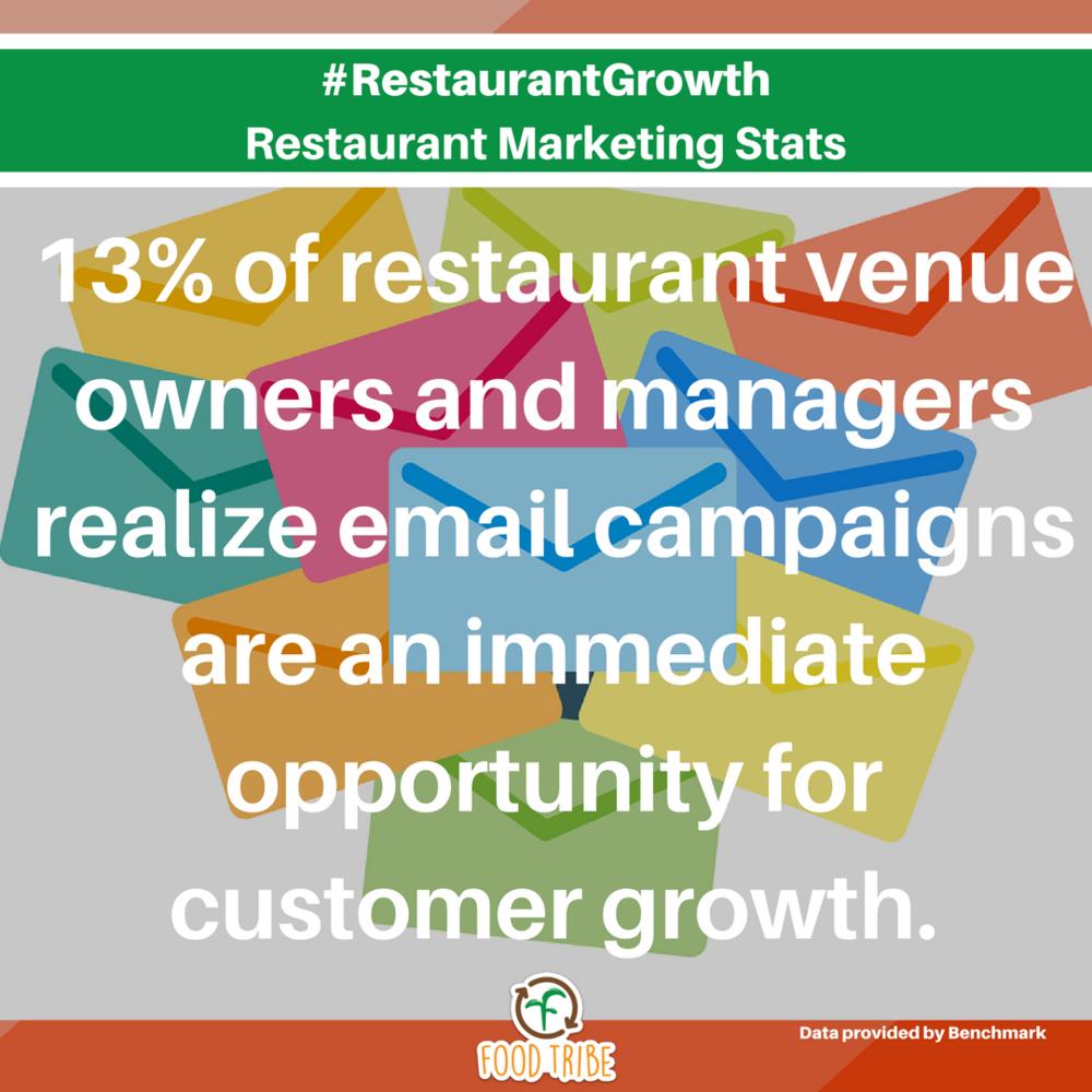 newsletters #restaurantgrowth digital marketing stats for restaurants.png