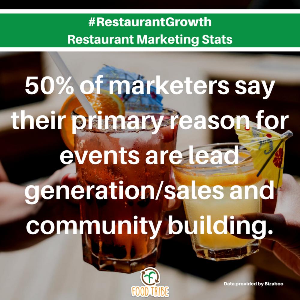event production #restaurantgrowth digital marketing stats for restaurants.png