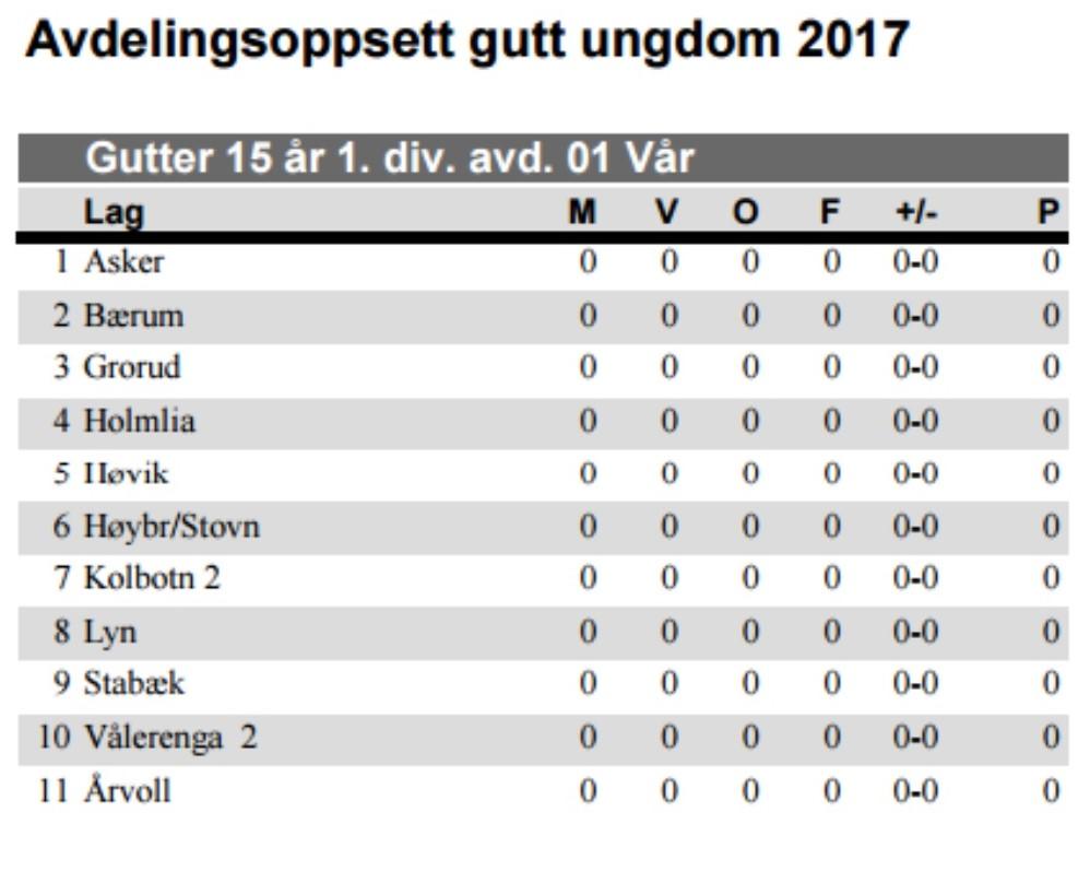 Årvoll har trukket laget sitt, men Holmlia er klar for serieåpning søndag mot Lyn.