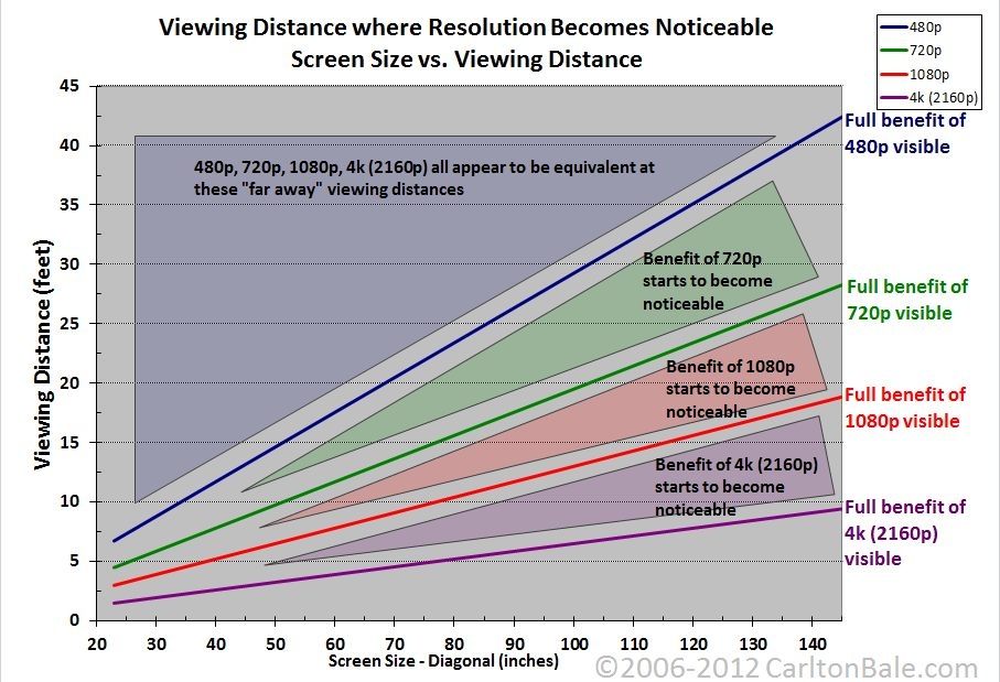 Benefit of higher resolution based on viewing distance and screen size - Visual courtesy of Carltonbale.com