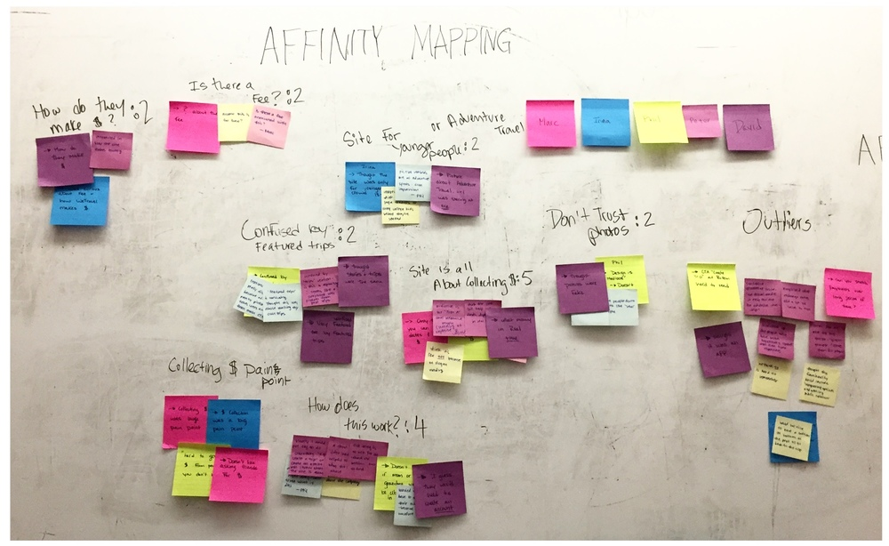 Affinity Mapping our Findings