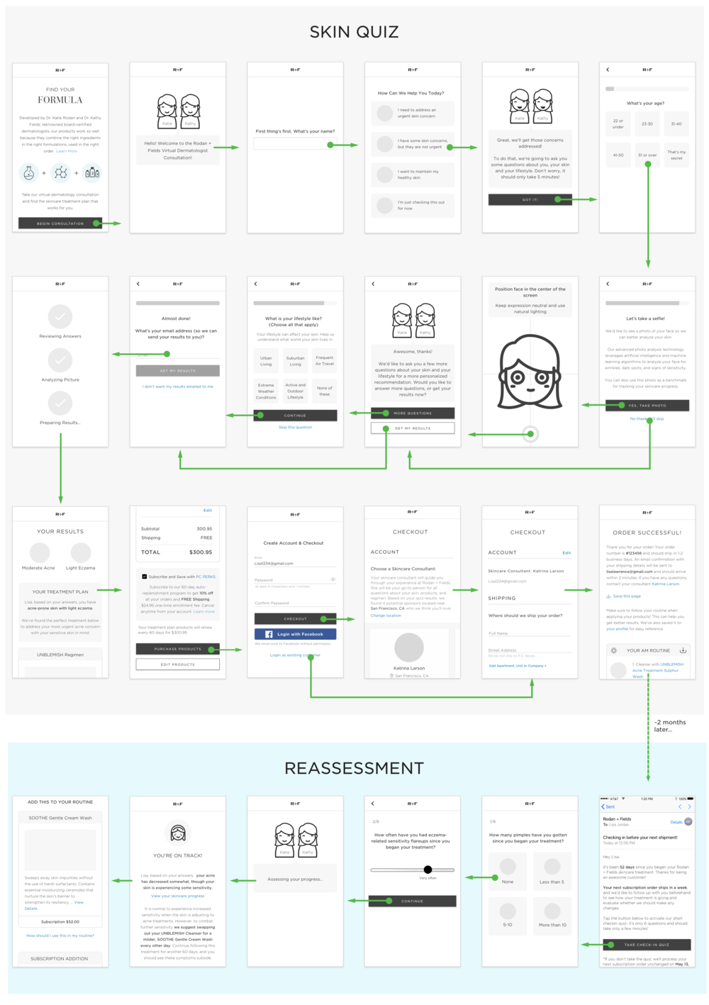A Wireframe flow of key screens in the skin quiz and reassessment