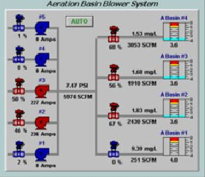 Process P&ID Overview on SCADA