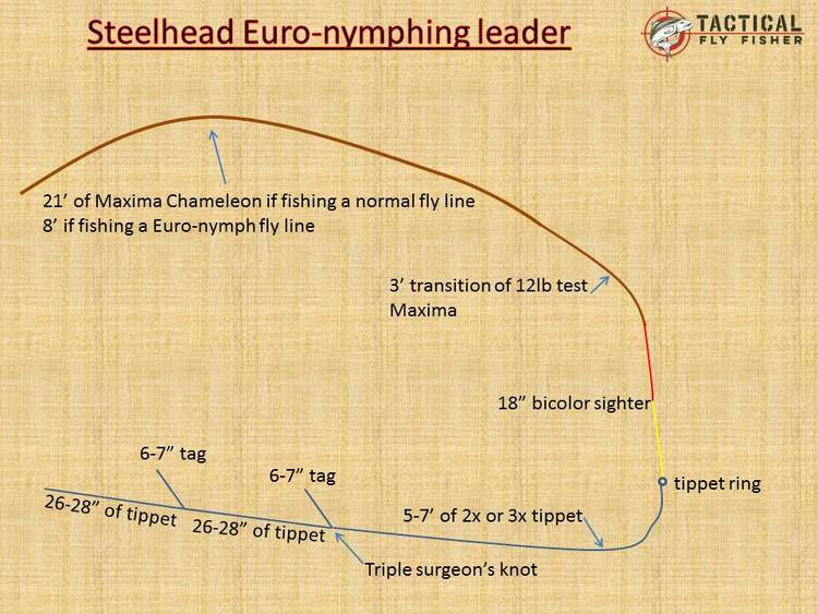 Euro nymphing for steelhead part 1 equipment and rigs for Fly fishing leader