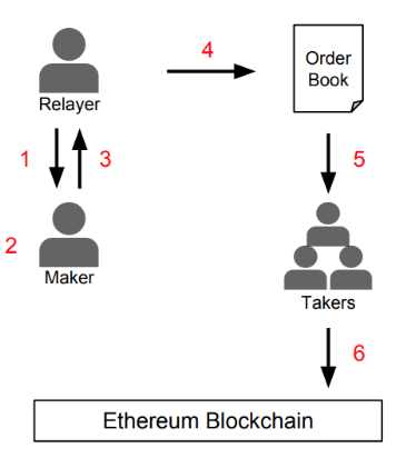 From the  0x whitepaper