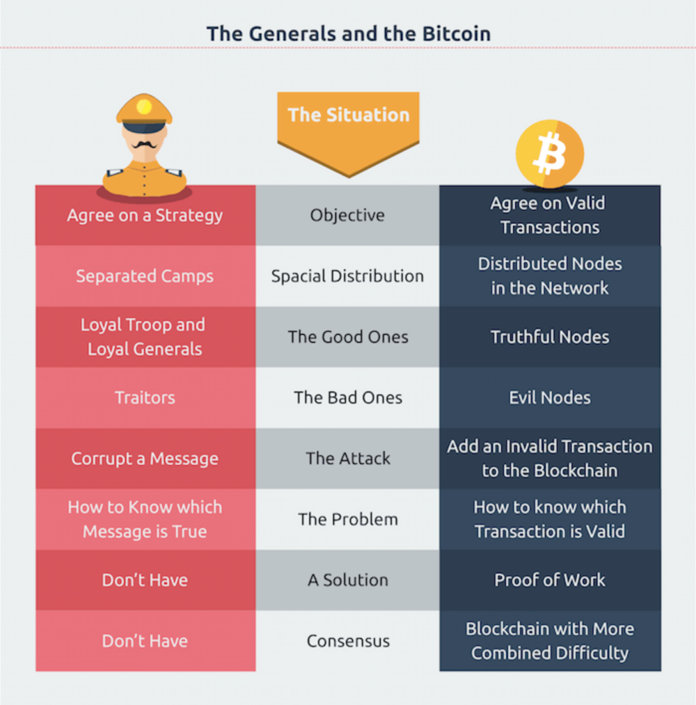 A comparative infographic from  Patricia Estevao  - I've cropped a portion of it for our use but I highly recommend her  portfolio  for other visuals and blockchain related infographics :)