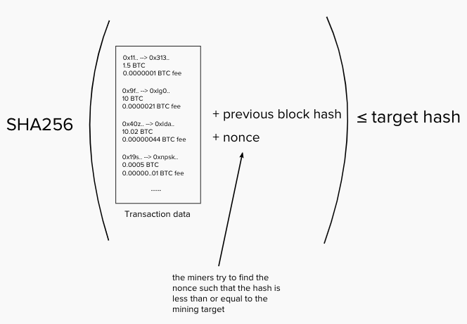 Miners use equipment to randomly guess nonces such that the  SHA256  hash of the data satisfies this condition.