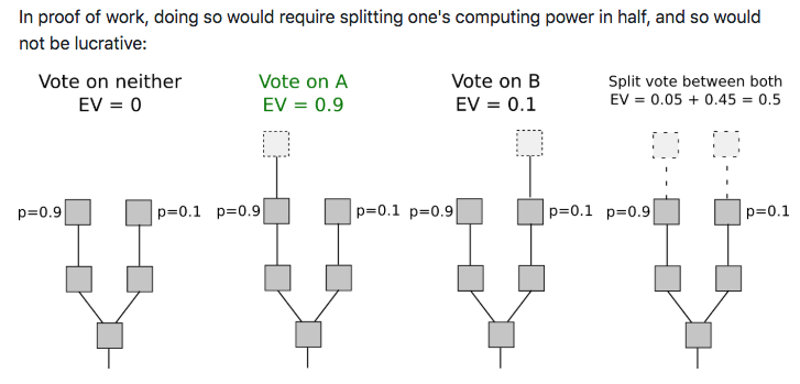 Competing chains may temporarily occur when two miners produce a new block at the same time (this is one of the ways in which a  fork  happens). An incentives diagram for splitting your hashpower during temporary forks, from  Ethereum's PoS FAQ .