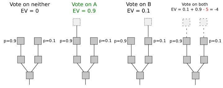 An incentives diagram for voting on multiple chains on PoS, from  Ethereum's PoS FAQ . If you try adding blocks to both, you lose your stake. This creates a financial  de centive as long as the stake > transaction fee rewards.