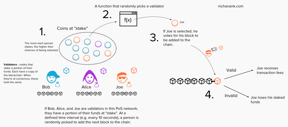 "Blocks are appended to the chain by  validators , who stake their funds for a chance of being selected to add the next block to the chain. Their voting power on the block that should be added is proportional to the funds they "" stake "" on the network."