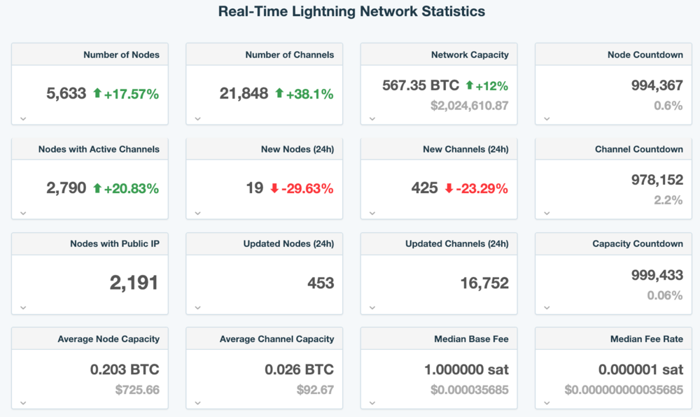 A snapshot of Lightning Network statistics as of 24/01/2019, courtesy of  1ml . Note that the fees are a far cry from that of on-chain transactions which can range from cents to several dollars.