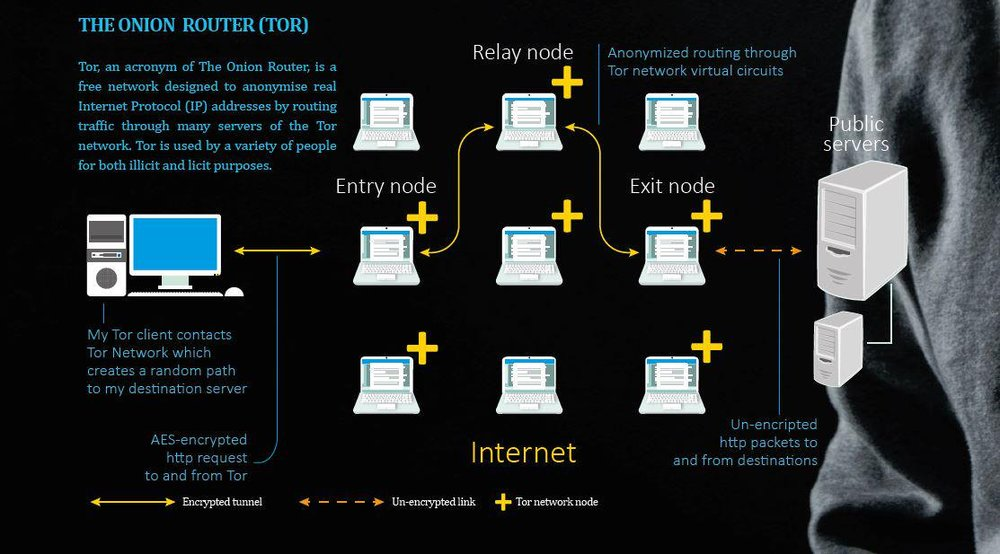 An infographic illustrating how onion routing works.  Source . Here is an  article  detailing onion routing by Bitcoin developers