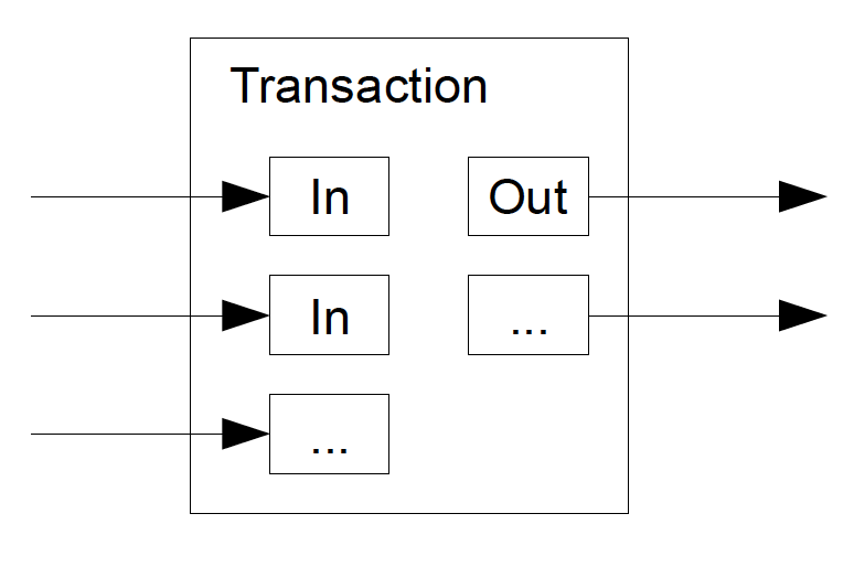 The wallet software automatically aggregates various txn inputs that add up to construct the desired output amount. For example, if you have been sent $5, $2, and $10 on separate occasions, the wallet will decide how to best use these  unspent  input to construct an outgoing transaction worth $15.  Image source:  Bitcoin whitepaper