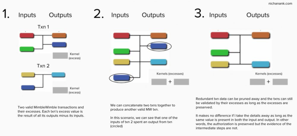 This diagram is based off of Andrew Poelstra's  presentation  on MimbleWimble.