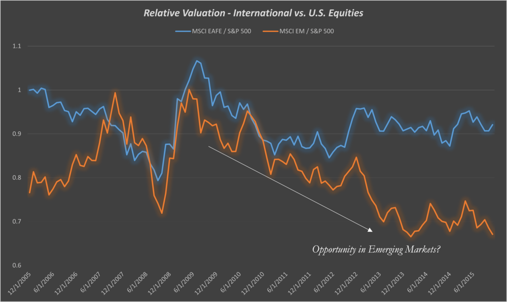 *Note: Valuation data is for the iShares EFA / EEM / IVV ETF