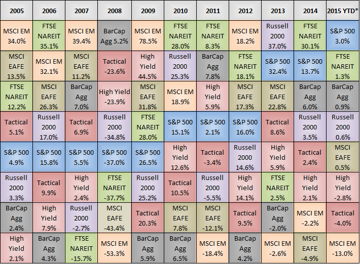 *Through November 2015 – Data from FactSet / Morningstar