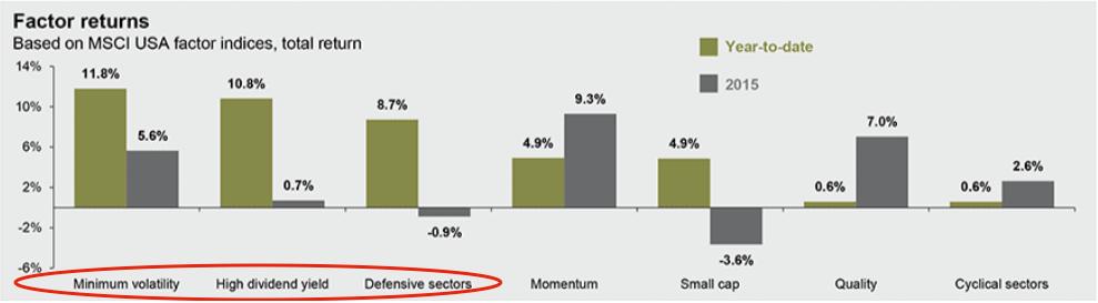 Source: JP Morgan Asset Management