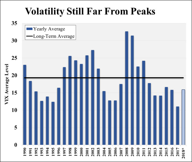Note: Chart shows calendar-year average level of the CBOE Volatility index (VIX). *2018 average through 2/15/18.  Source: Chicago Board Options Exchange.
