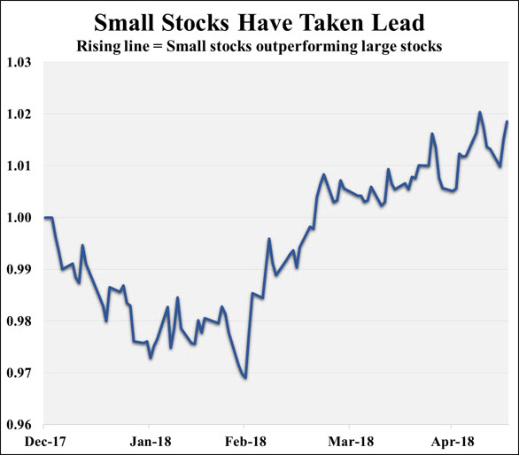 Note: Chart shows relative performance of Vanguard SmallCap Index and Vanguard 500 Index funds from 12/31/17 through 5/16/18.  Sources: Adviser Investments; Morningstar.