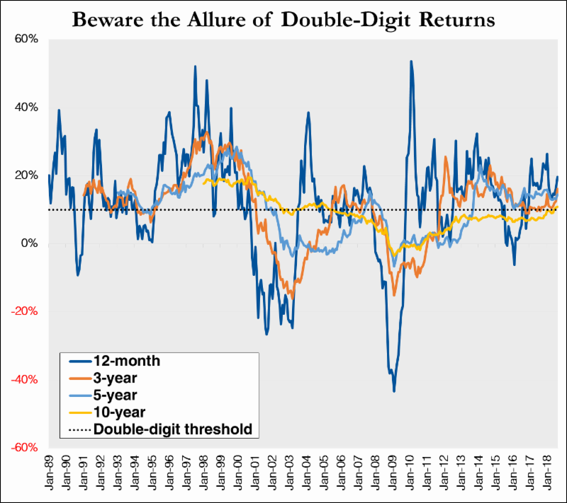 Note: Chart shows rolling total returns for the S&P 500 index for the periods listed on a monthly basis from 1/31/88 through 8/31/18. Multi-year returns are annualized. Sources: S&P Dow Jones, Braver Capital Management.