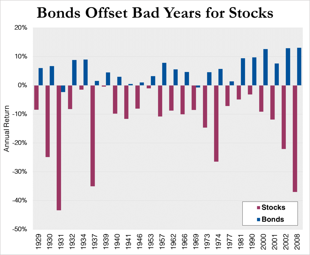 "Note: Chart shows stock and bond returns in years when stocks had negative returns. ""Stocks"" and ""Bonds"" are represented by the IA SBBI U.S. Large Stock Total Return and IA SBBI U.S. Intermediate-Term Government Total Return indexes, respectively. Sources: Ibbotson Associates; Morningstar."